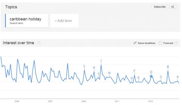 Google Trends, Caribbean holiday